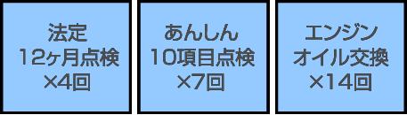12ヶ月点検・10項目点検・エンジンオイル交換
