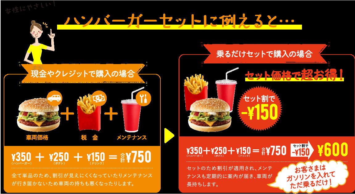 ハンバーガーセットに例えると・・・セット価格でお得!